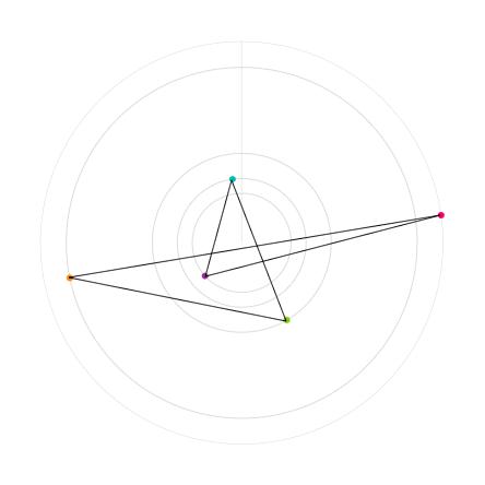 Constellation du 08/09/2015 à 14:01:22